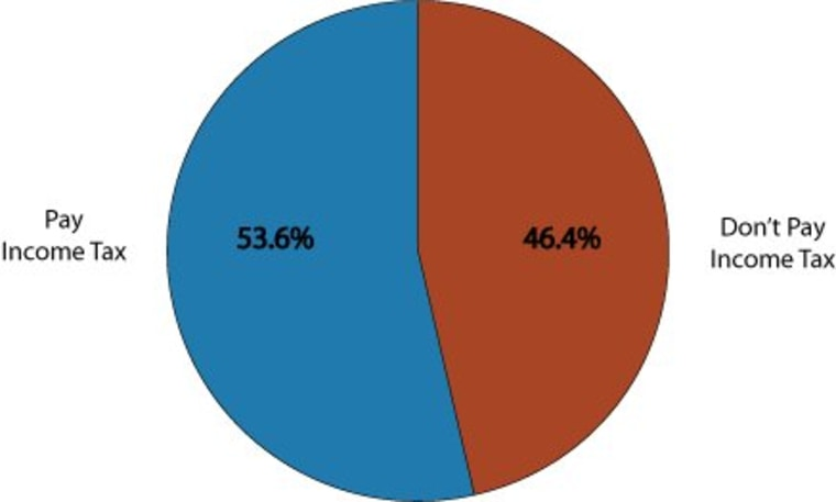 Who are the 47 percent?
