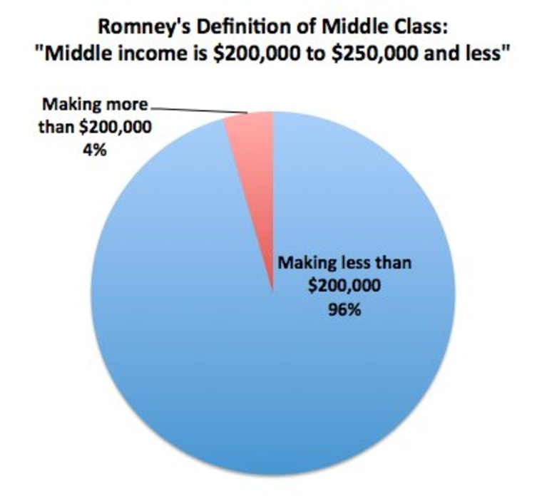 Romney thinks $250K is 'middle-income'