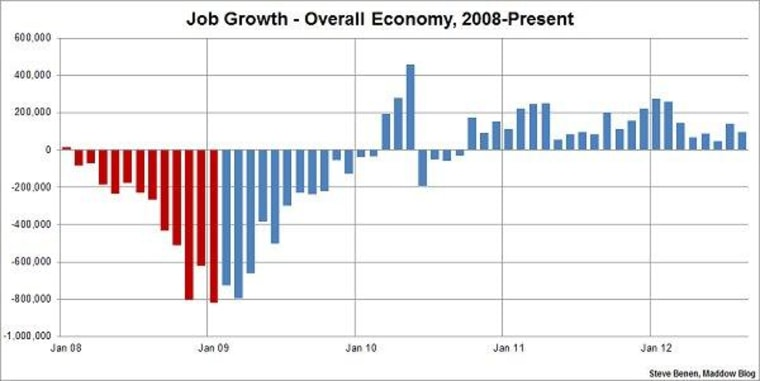 Job creation short of expectations, unemployment rate at 8.1%