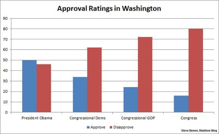 Obama's not the one with a popularity problem
