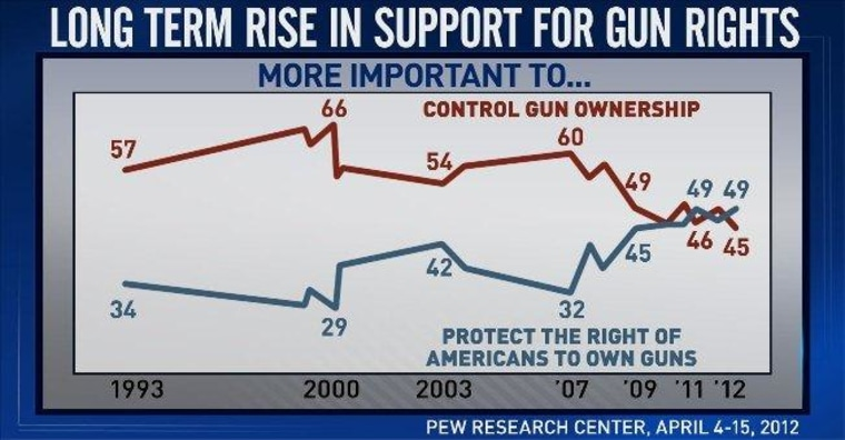 Do Americans want tougher gun control laws or not?