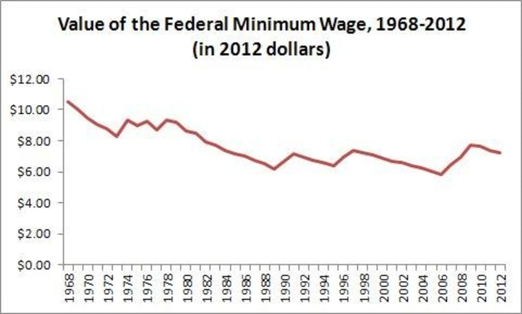 Top economists: Time to raise the minimum wage