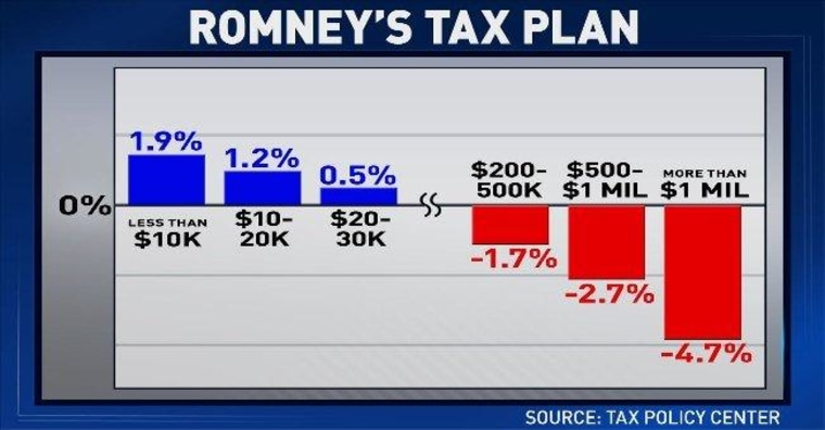'ED Show' chart: Romney tax plan would hurt most African-Americans