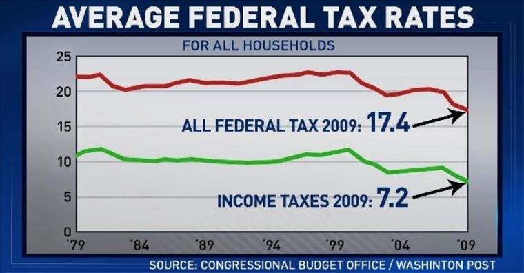 The greatest lie ever told: Obama is a classic tax and spend liberal