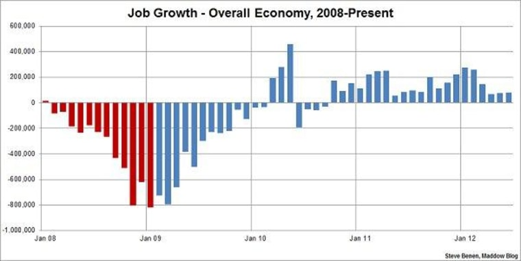80k jobs created in June, unemployment rate unchanged