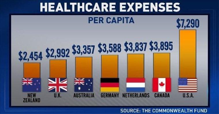 'ED Show' chart: Per capita health care expenses
