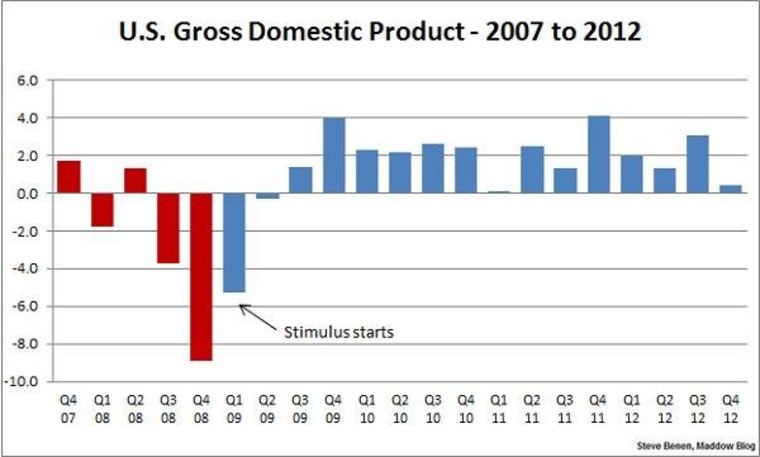 Economic growth gets a (slight) boost