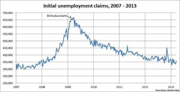 Layoffs push jobless claims higher