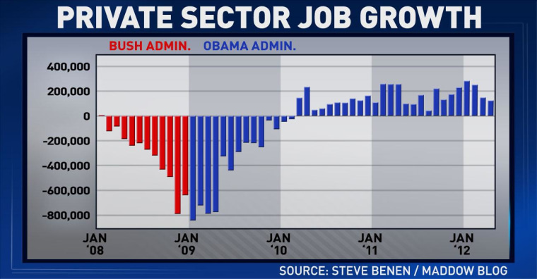 Tonight's 'ED Show' chart: Private sector job growth