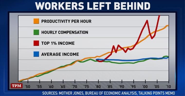 Tonight's 'ED Show' chart: Productivity vs. compensation