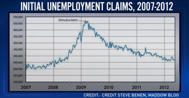 Tonight's 'ED Show' charts: Obama's jobs record