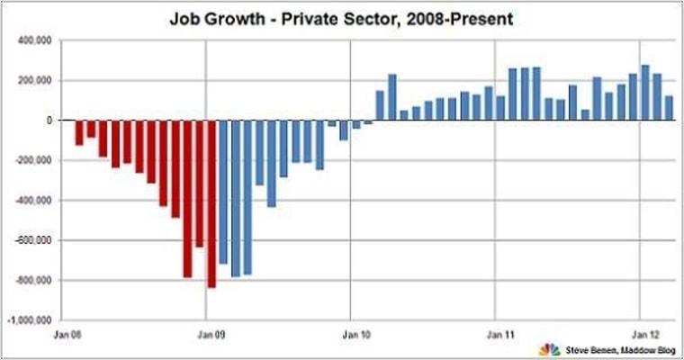 AP survey: Job gains favor Obama's re-election