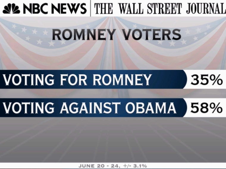 Matthews: Do Romney's voters really want to elect him, or just see Obama lose?