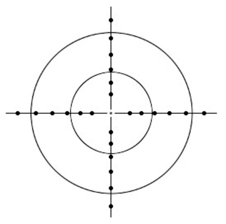 A word about crosshairs