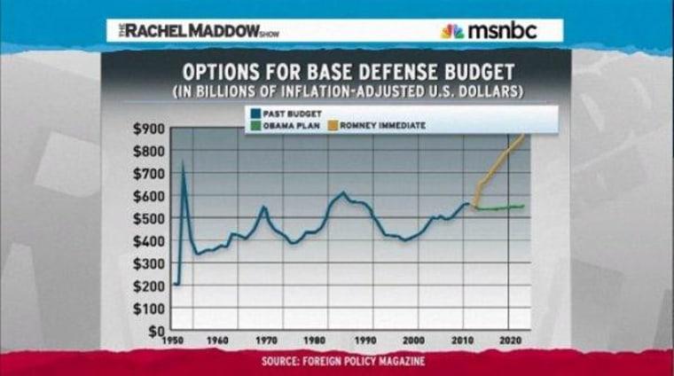 A stark choice on defense spending