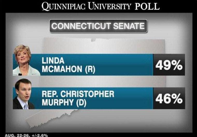 Tight Senate races remain a 'jump ball'