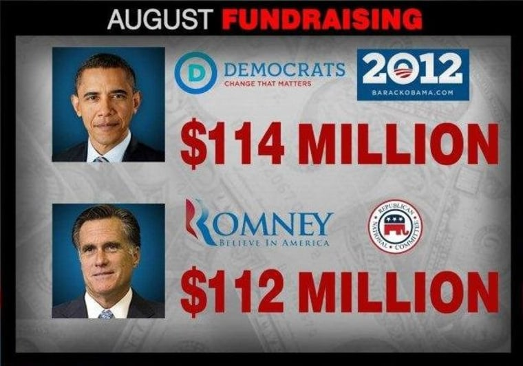 Obama campaign captures narrow August fundraising lead over Romney