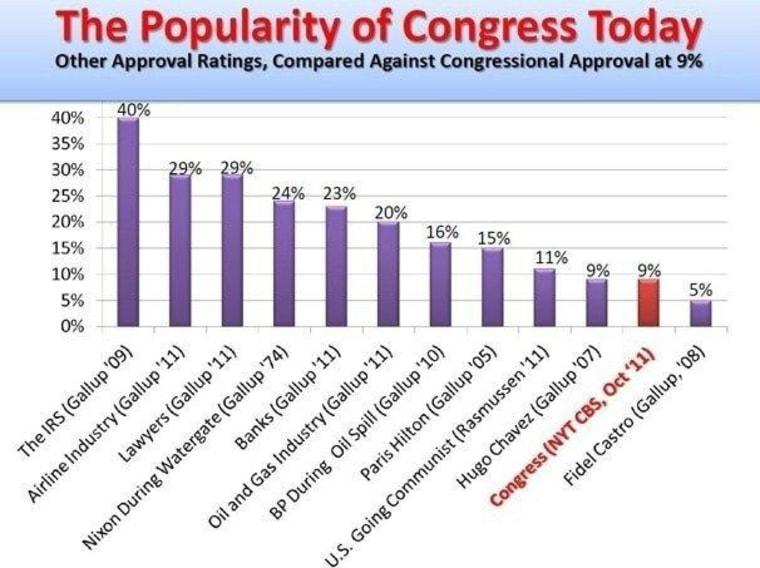 Communism was more popular than Congress during a legislature low