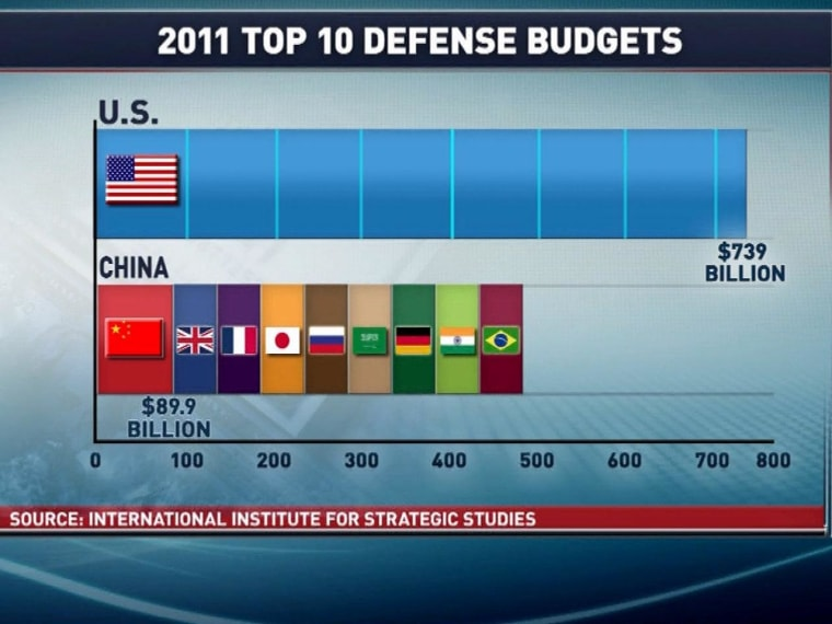 GOP digs in heels on defense cuts despite U.S. outspending other countries by hundreds of billions of dollars