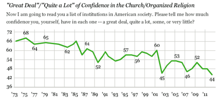 Confidence in organized religion hits all-time low in Gallup poll