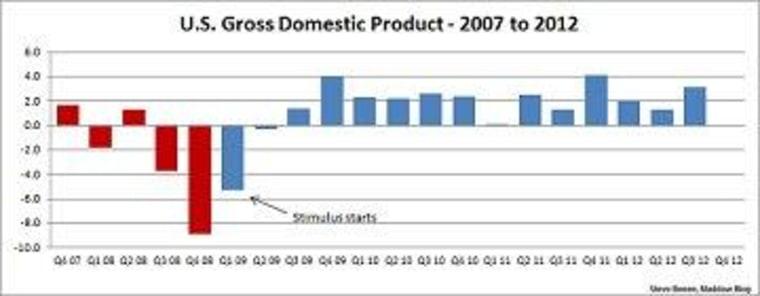 Diagnosing the 'GDP problem'