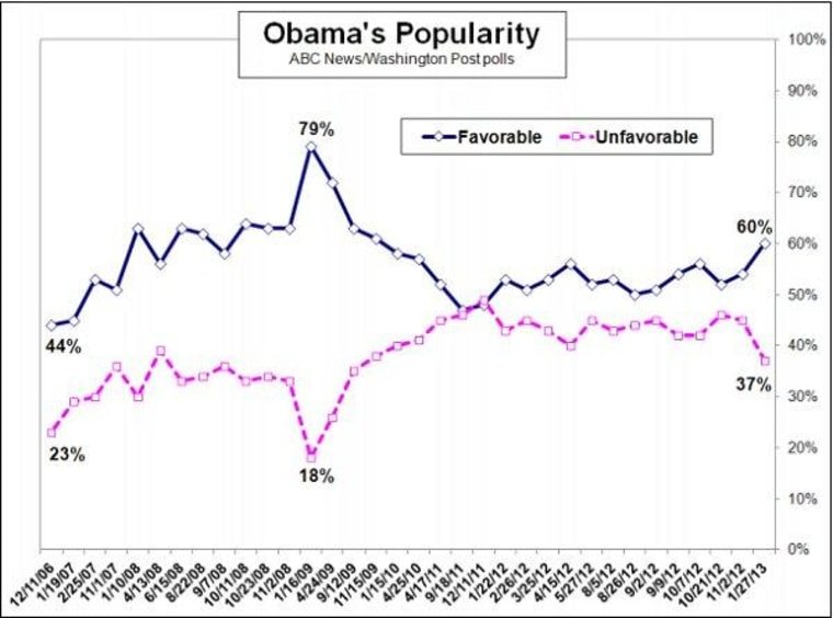 Obama starts second term on strong footing