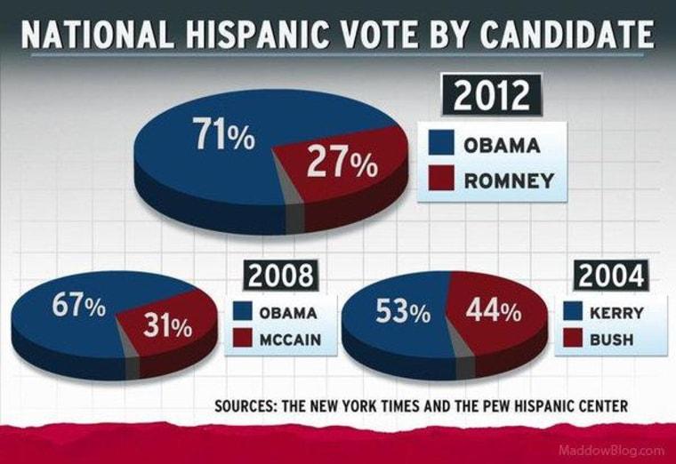 Hispanic Button