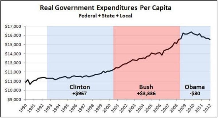 The imaginary spending surge, redux