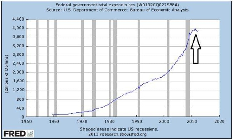 The spending surge that didn't happen