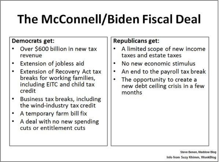 The fiscal deal: a tale of the tape