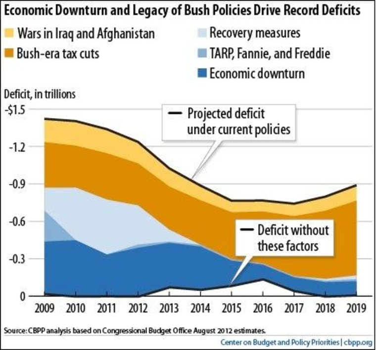 Charts for talking fiscal cliff