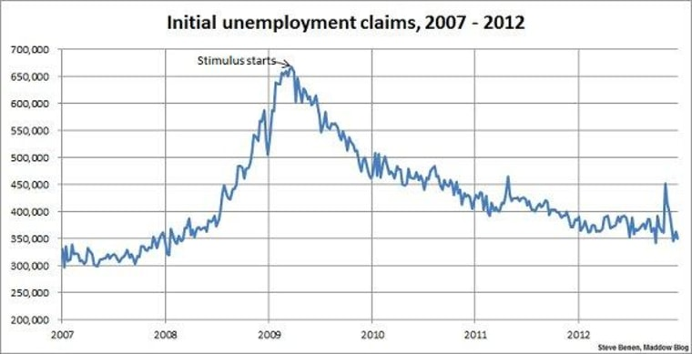 Jobless claims improve again, near four-year low