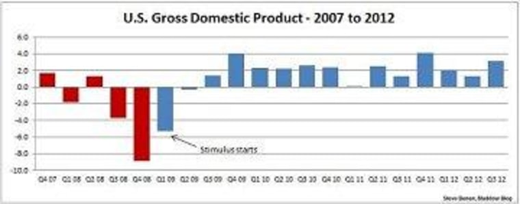 Before the new recession, the new recovery