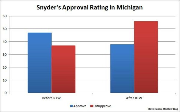 Michigan's Snyder pays a price for anti-union law