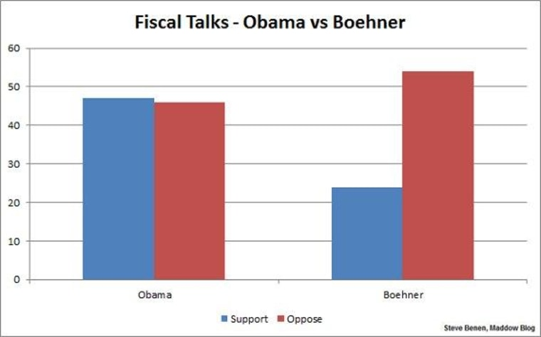 Public rejects Boehner in fiscal fight