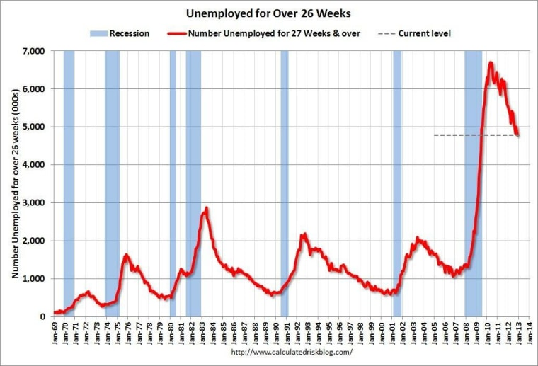 Chart: Out of work for the long haul