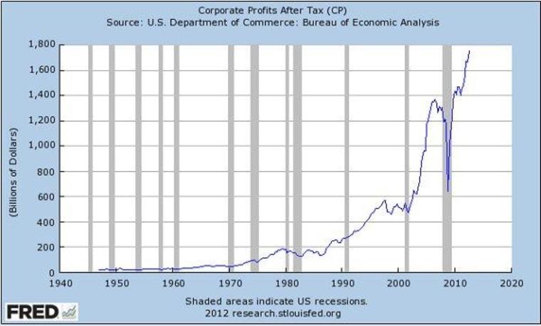 Corporate profits reach all-time high