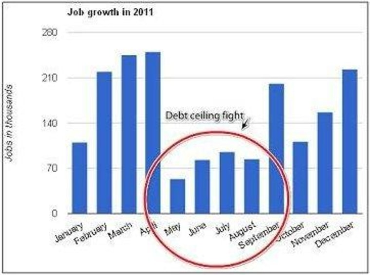 Private-sector 'job creators' warn GOP on debt ceiling