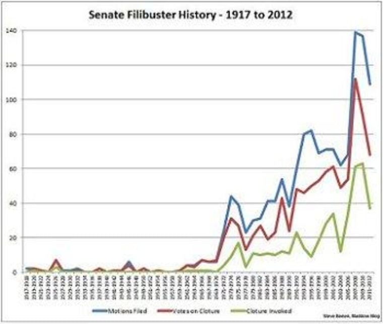 Institutional reforms could 'shut down the Senate'