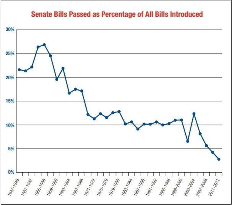 Chart: Our broken Senate