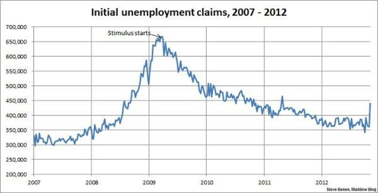 Sandy pushes jobless claims to 18-month high