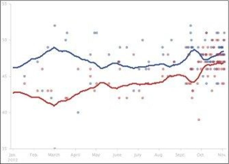Romney struggles to lock down Virginia