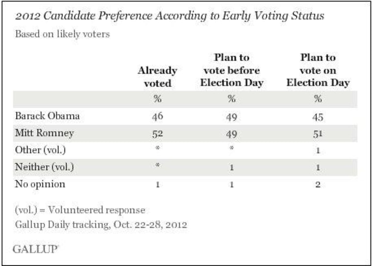 About those early-voting totals...