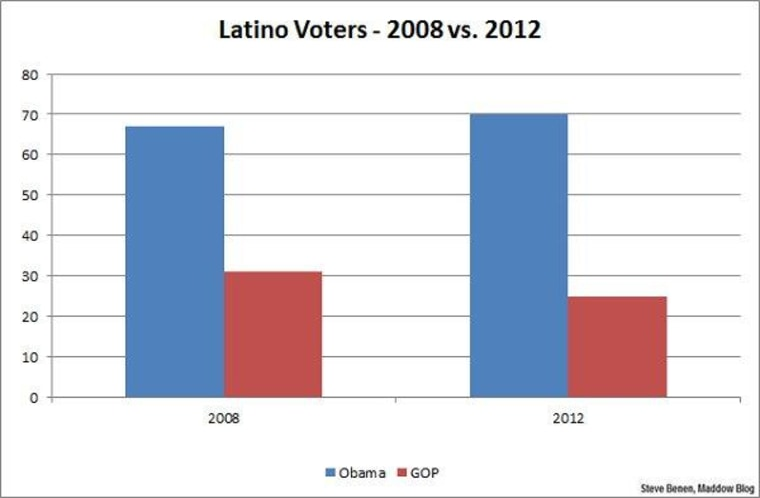 Obama sees Latino support as central to success
