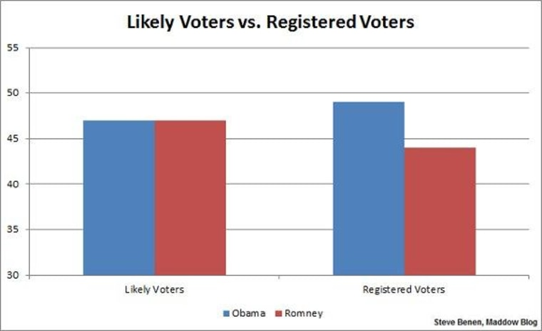 Registered voters vs likely voters