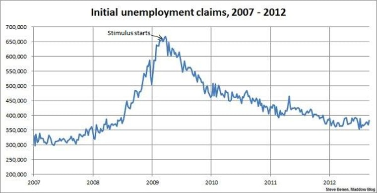Hurricane Isaac pushes jobless claims to two-month high