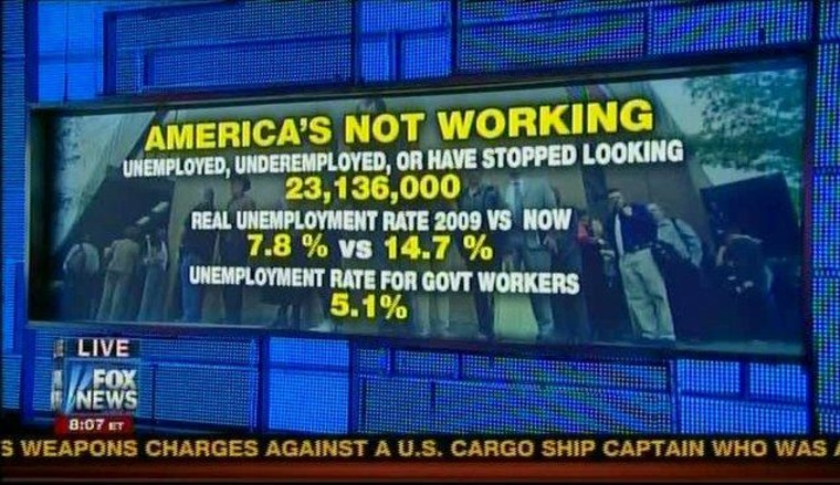 Lies, damned lies, and statistics in Fox News graphics