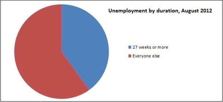Chart: Unemployed since forever