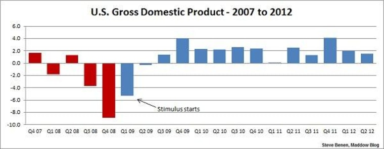 U.S. economy still growing -- but not by much