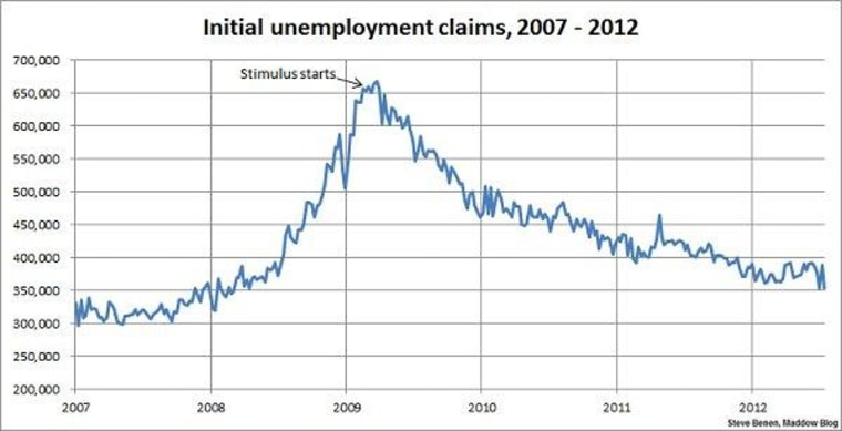 The jobless claims roller-coaster ride continues